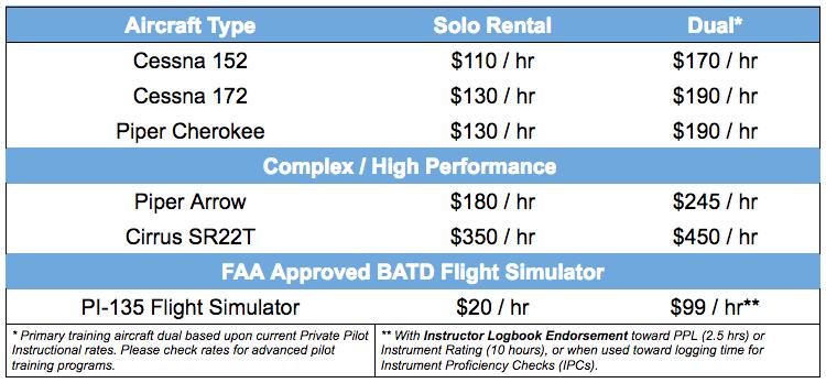 Aircraft Rental Rates